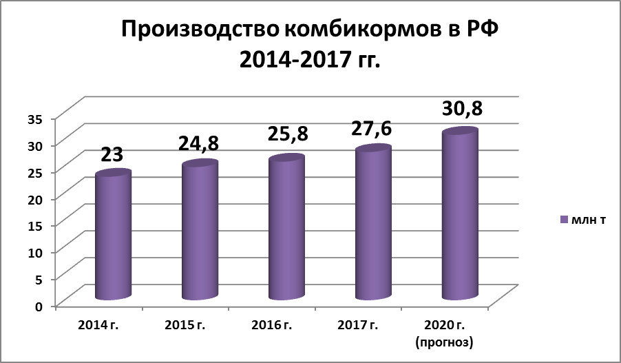 102_Feed_production_RF_Durygina.png